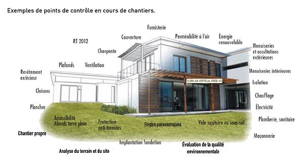 La nouvelle certification nf hqe pour des maisons individuelles soucieuses - Les materiaux pour construire une maison ...