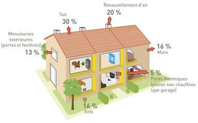 le choix de votre modèle de maison peut